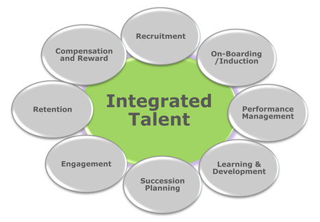 Integrated Talent Management – What is it and why should every HR Professional know about it?   The Curve Group   Talented HR   Scoop.it
