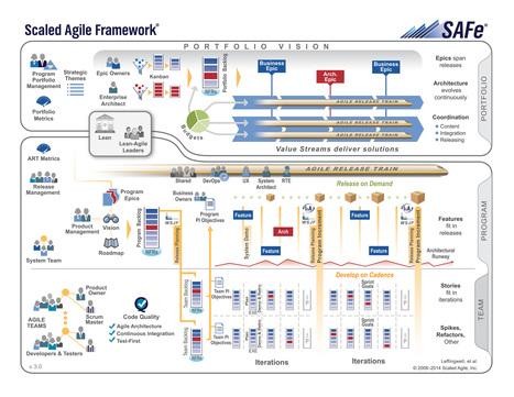 Transformation Agile : est-ce SAFe pour moi ? | OCTO talks ! | DEVOPS | Scoop.it