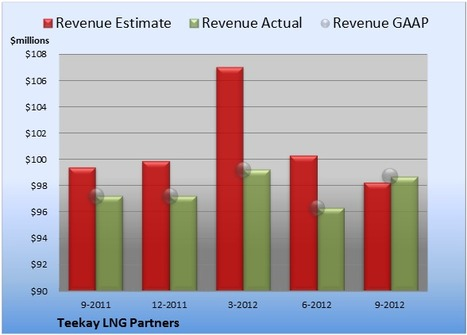 Teekay LNG Partners Beats Up on Analysts Yet Again - DailyFinance | Oil and Gas | Scoop.it