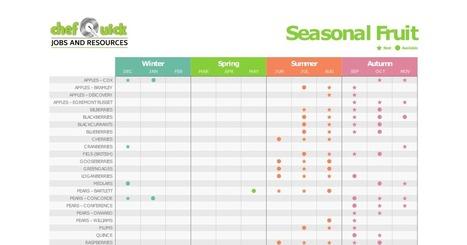 Food in Season: What's in Season? Game, Veg, Fruit, Herbs | Food Trends & News | Scoop.it