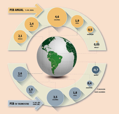 Colombia fue la economía de América Latina que más creció en 2014 - Diario Financiero | Un poco del mundo para Colombia | Scoop.it