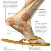 The Effects of Flip Flops on Your Body | Masada science | Scoop.it