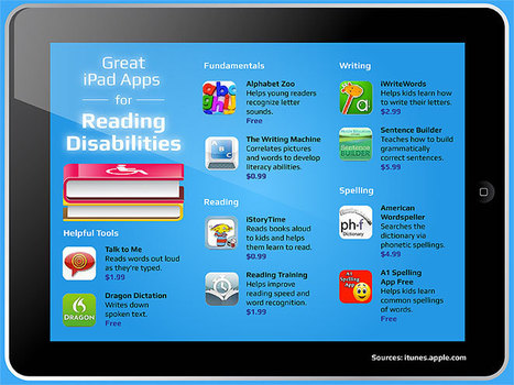 """50 Best iPad Apps for Reading Disabilities"" - teacherswithapps 