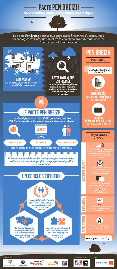 Pacte Pen Breizh pour la Bretagne numérique : des formations sur-mesure et 500 emplois   Veille RH BZH   Scoop.it