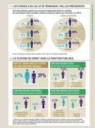 Chiffres clefs de l'égalité Femme/Homme de 2015 | INNOVATION SOCIALE | Scoop.it