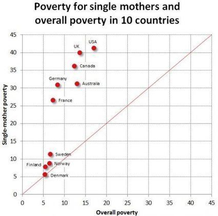 Poverty, Single Mothers, and Class Mobility » Sociological Images   Inequality   Scoop.it