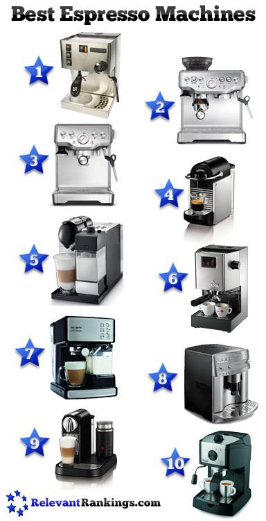 Best Espresso Machines | Food and Kitchen | Scoop.it
