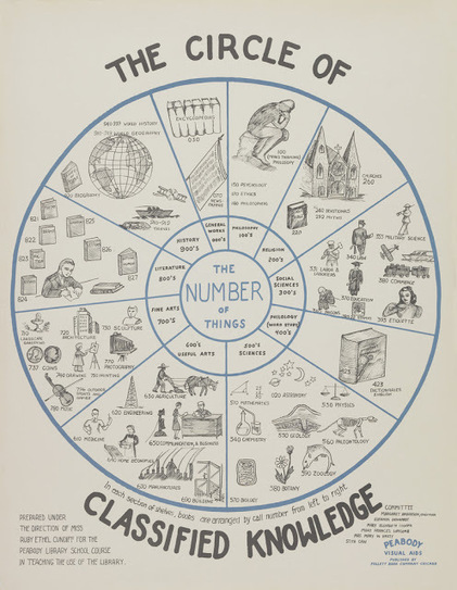 Library Infographics: 1930′s style | The Information Professional | Scoop.it