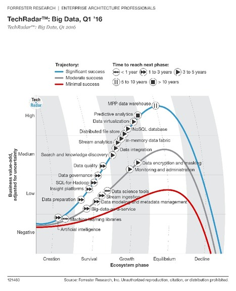 Top 10 Hot Big Data Technologies - Forbes   Information Management & Big Data uses cases   Scoop.it