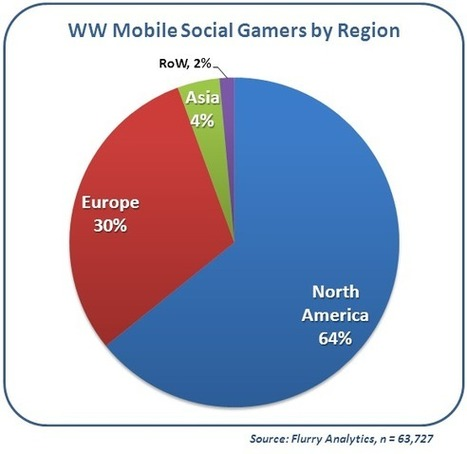 Mobile Social Gamers: The New Mass-Market Powerhouse | Digital Delights - Avatars, Virtual Worlds, Gamification | Scoop.it