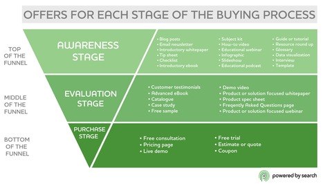 Connecting Content Marketing to the Buying Process | Powered by Search | Irresistible Content | Scoop.it