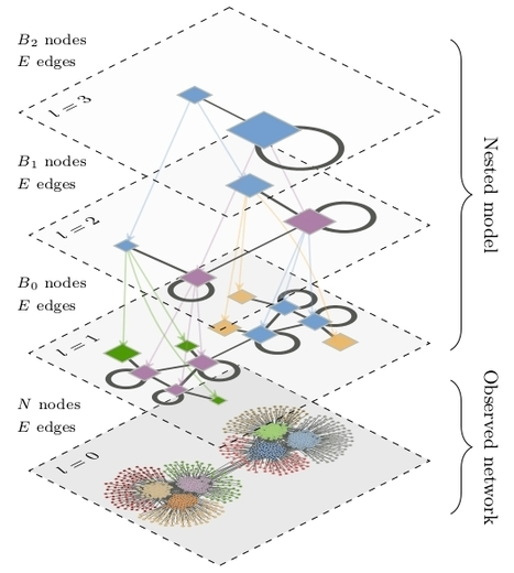 Hierarchical block structures and high-resolution model selection in large networks | #SNA #clusters | e-Xploration | Scoop.it