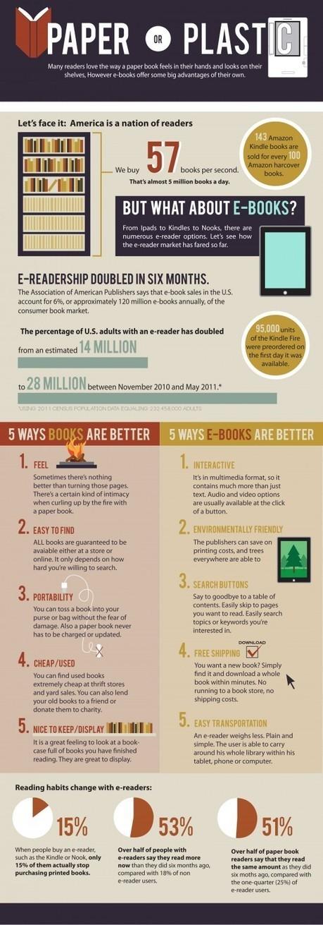 Comparativo. Livros de papel vs ebooks | eBook Portugal | As Bibliotecas e a Web2.0 | Scoop.it