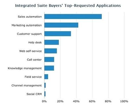 Cloudy Outlook for Enterprise Customer Relationship Management   Designing  services   Scoop.it