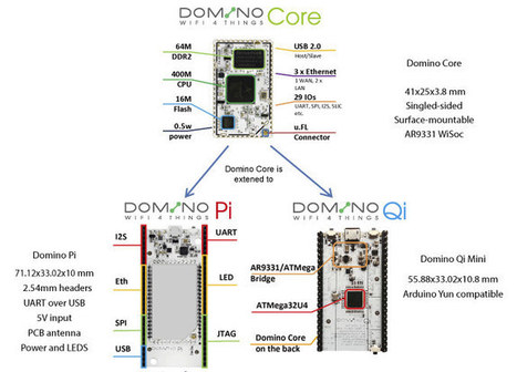 Domino Core Wi-Fi Module Powers an Arduino Yun Compatible Board (Crowdfunding) | Embedded Systems News | Scoop.it
