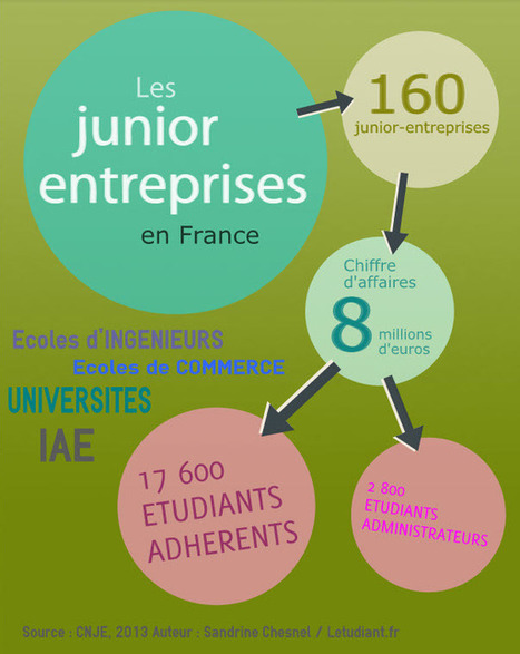 Intégrer une junior-entreprise : qu'est-ce que ça peut m'apporter ? - Letudiant.fr | MouvementJE | Scoop.it