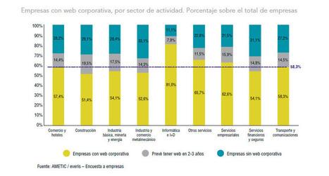 Sólo el 58,3% de las empresas españolas tienen web corporativa   Sociedad 3.0   Scoop.it