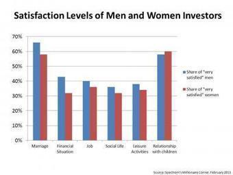 Men vs Women Investors – Who's Happier? - Millionaire Corner | Happiness Life Coaching | Scoop.it