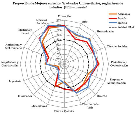 Diferencias de género en Educación | EDUCACIÓN Y PEDAGOGÍA | Scoop.it