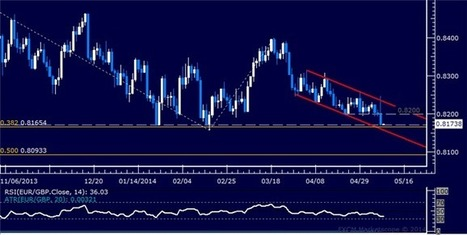 EUR/GBP Technical Analysis ? Euro Sinks to 3-Month Low | Binary Options-Signals.com | Binary Options | Scoop.it