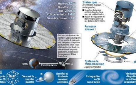 Gaia, un télescope qui observe la galaxie en 3D | Lancement Gaia | Scoop.it