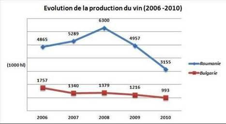 Accueil > Dossier > Conjoncture > Les pays de l'Europe centrale et ... - Vitisphere.com | Autour du vin | Scoop.it