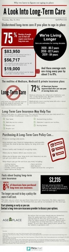 Long Term Care Facts - Infographic | Aging in Place | Usurpation of Terms | Scoop.it