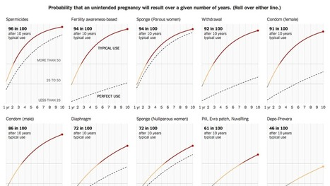 How Likely Is It That Birth Control Could Let You Down? | Mulher na mídia | Scoop.it