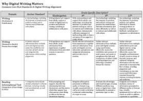 Digital Text & the Common Core Standards | NWP Digital Is | Reading - Writing  and the School Media Center | Scoop.it