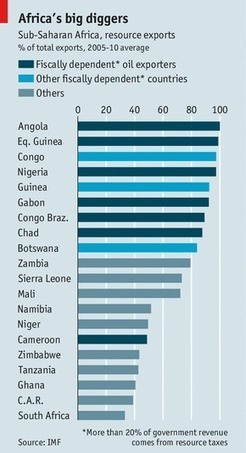 A2 Macro Pre-Release Material Extract 5: Excellent MUST read Economist article on link between China, Africa and falling commodity prices | F585 The Global Economy SM 2014 | Scoop.it
