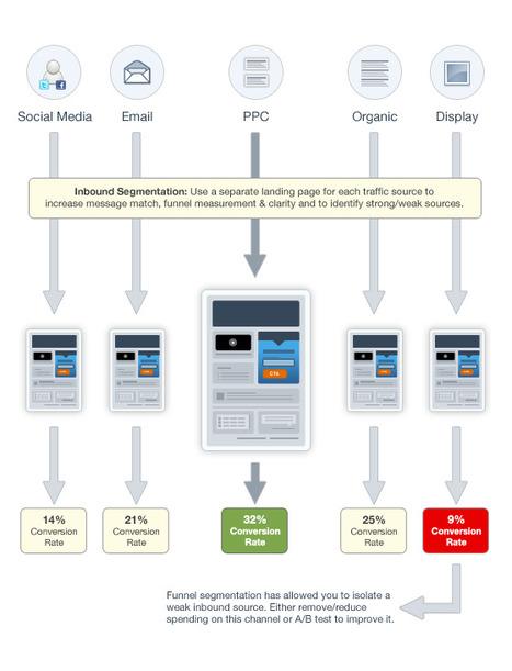 Tasa-de-conversión-en-base-a-landing-page-y-el-origen-del-visitante.png (560x733 pixels) | Marketing de atracción, Inbound Marketing | Scoop.it
