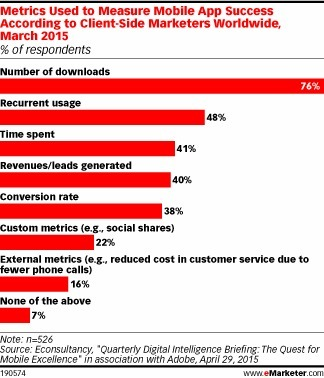 Measuring Mobile Effectiveness Still Challenges Marketers - eMarketer | Mobile Customer Experience Management | Scoop.it