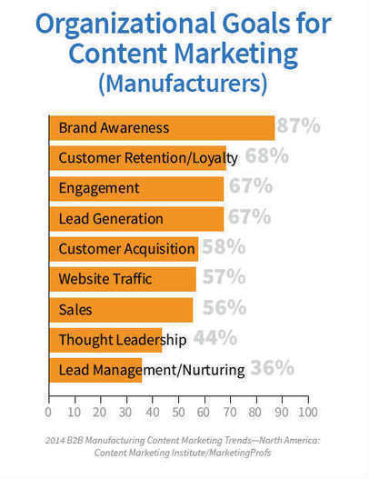 Content Marketing Making Strides in the Manufacturing Industry: Report | MarketingHits | Scoop.it