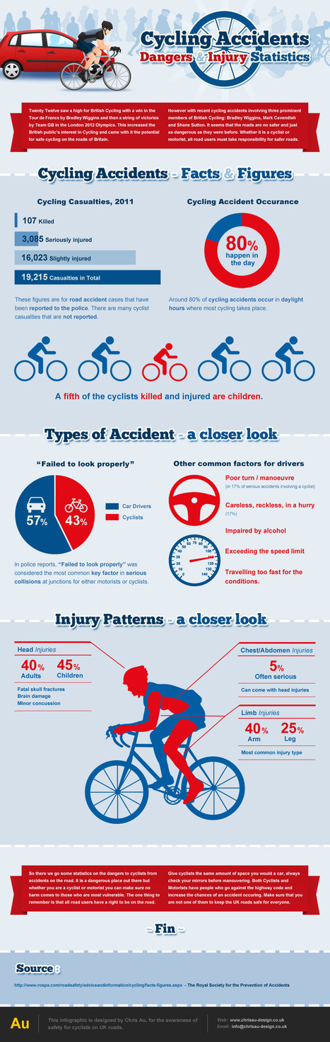 Over 5% of Bicycle Accidents are Serious | Chil... | Bicycle Safety and Accident Claims in CA | Scoop.it