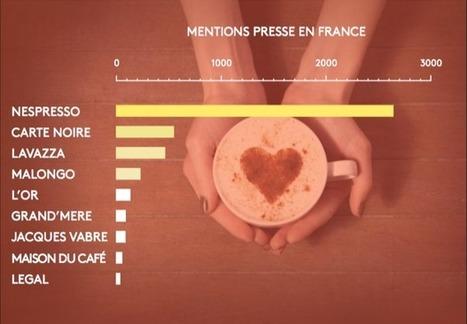 Le marché du café en France : une question de réputation - Marketing Professionnel e-magazine | Food and Beverage Market | Scoop.it