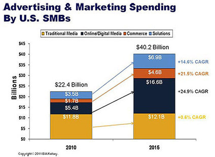 Digital Advertising, Performance and Retention Solutions Will Be 70% of SMB Marketing Budgets by 2015 | BIA/Kelsey Press Release | Digital Marketing, an Integrated Approach | Scoop.it