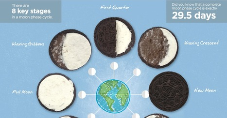 Moon Phases Explained with Oreos - Optics Central | Oreo | Scoop.it