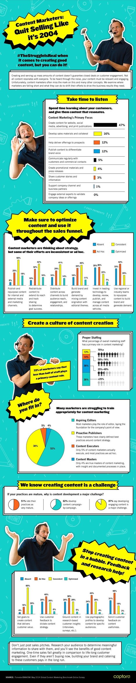 Content Marketers, Quit Selling Like It's 2004 #Infographic | MarketingHits | Scoop.it