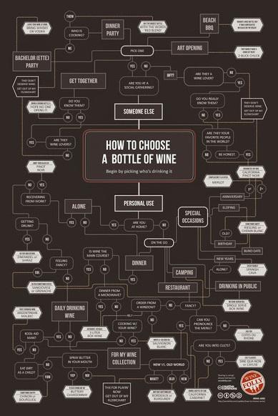 Comment choisir un vin, pour soi ou pour quelqu'un d'autre?   Vins   Scoop.it
