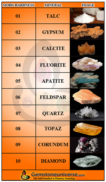 What is Mohs Scale of Hardness | Mohs Scale of Mineral Hardness of a Gemstone | Vedic Astrology and Gemstones | Scoop.it
