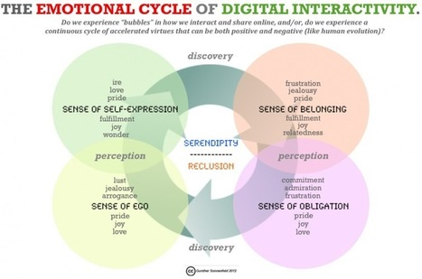 The Emotional Cycle of Digital Interactivity | Cross-Platform Storytelling | Scoop.it