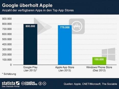 Google Play supera a la App Store con 800.000 aplicaciones disponibles   Marketing Móvil Nacional   Scoop.it