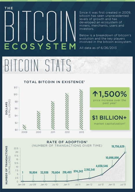 Infographic: The Bitcoin Ecosystem | SecondMarket | Bitcoin - Internation Payment Solution No. 1 | Scoop.it