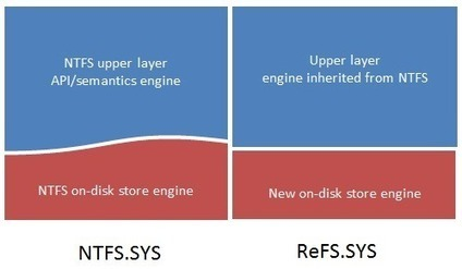 Building the next generation file system for Windows: ReFS   Windows Infrastructure   Scoop.it