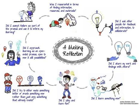 Reflecting on Making Maker Education @JackieGerstien | DIY-Fablab-Makers-Innovation | Scoop.it