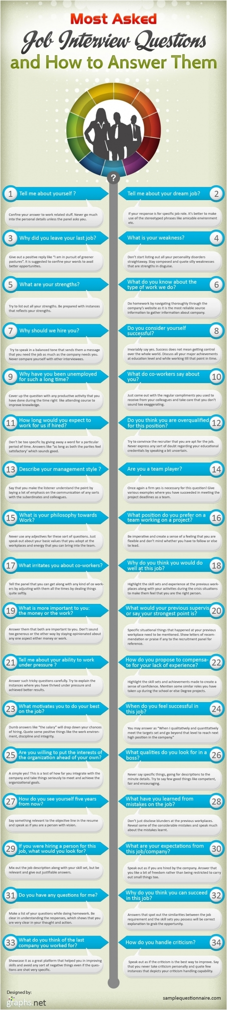34 Most Asked Interview Questions | career | Scoop.it