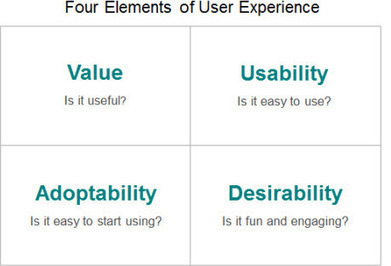 More Than Usability: The Four Elements of User Experience, Part I :: UXmatters | UX Design : user experience and design thinking | Scoop.it
