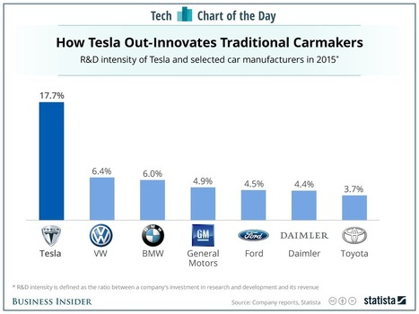 Tesla burns way more cash on R&D than traditional car makers | Entrepreneurship, Innovation | Scoop.it