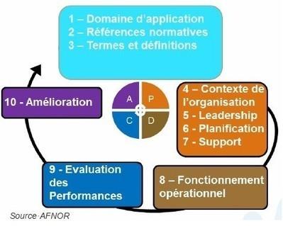 Faisons le point sur la révision ISO 9001:2015 - SARL AQUAM Conseil - audit et conseil dans les démarches qualité | Système de Management par la Qualité | Scoop.it
