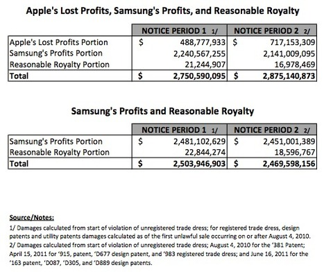 Here's what kind of money Apple wants from Samsung | Digital Lifestyle Technologies | Scoop.it